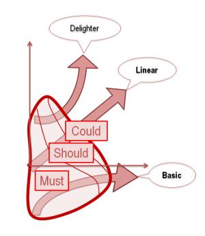 diagramme kano-moscow